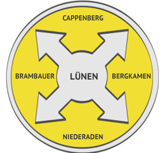Kamerainspektion Region Lünen